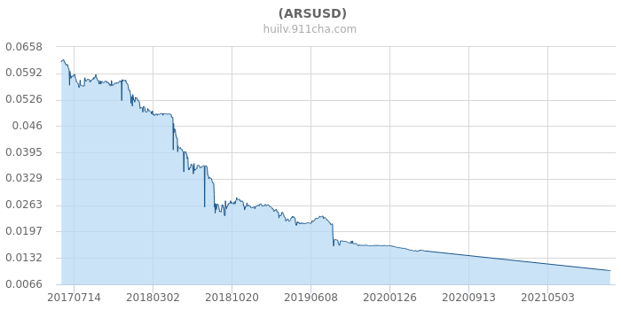 ARS/USD currency information